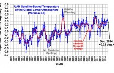 Not So Hot: Satellites Confirm of 2014