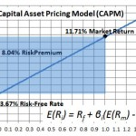 CAPM: The First Factor of Investing